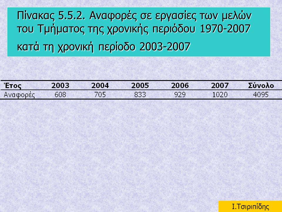 Πίνακας 5.5.2. Αναφορές σε εργασίες των μελών του Τμήματος της χρονικής περιόδου 1970-2007 κατά τη χρονική περίοδο 2003-2007