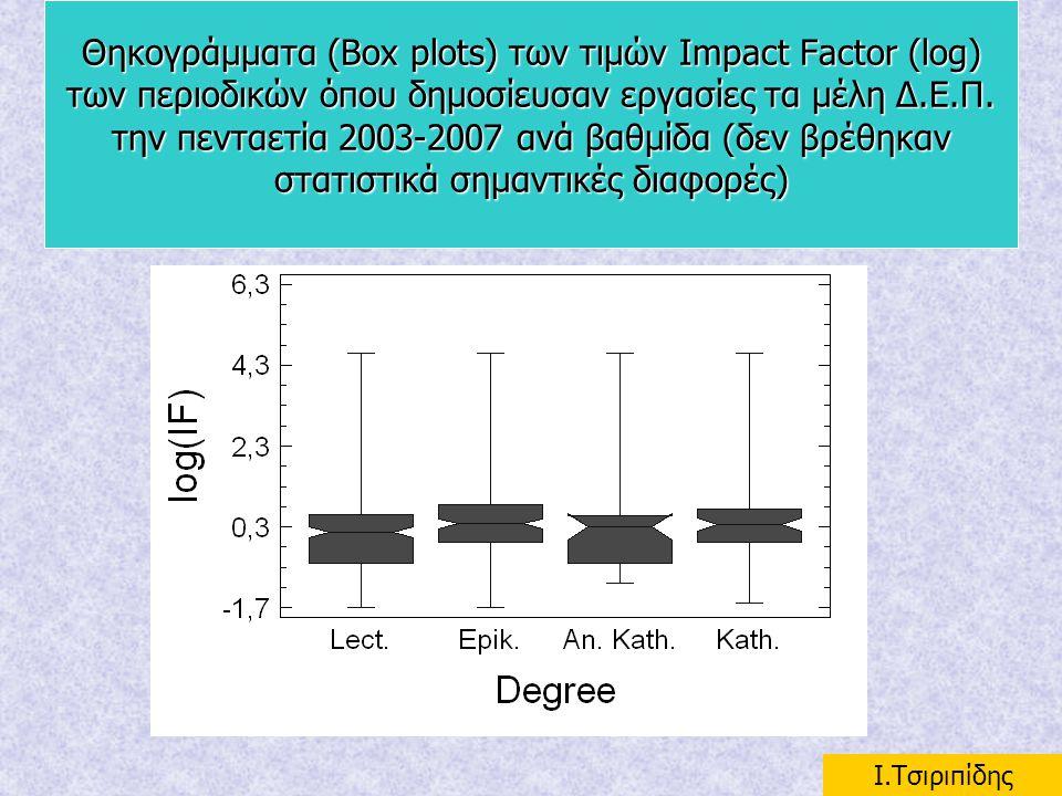 Θηκογράμματα (Box plots) των τιμών Impact Factor (log) των περιοδικών όπου δημοσίευσαν εργασίες τα μέλη Δ.Ε.Π. την πενταετία 2003-2007 ανά βαθμίδα (δεν βρέθηκαν στατιστικά σημαντικές διαφορές)
