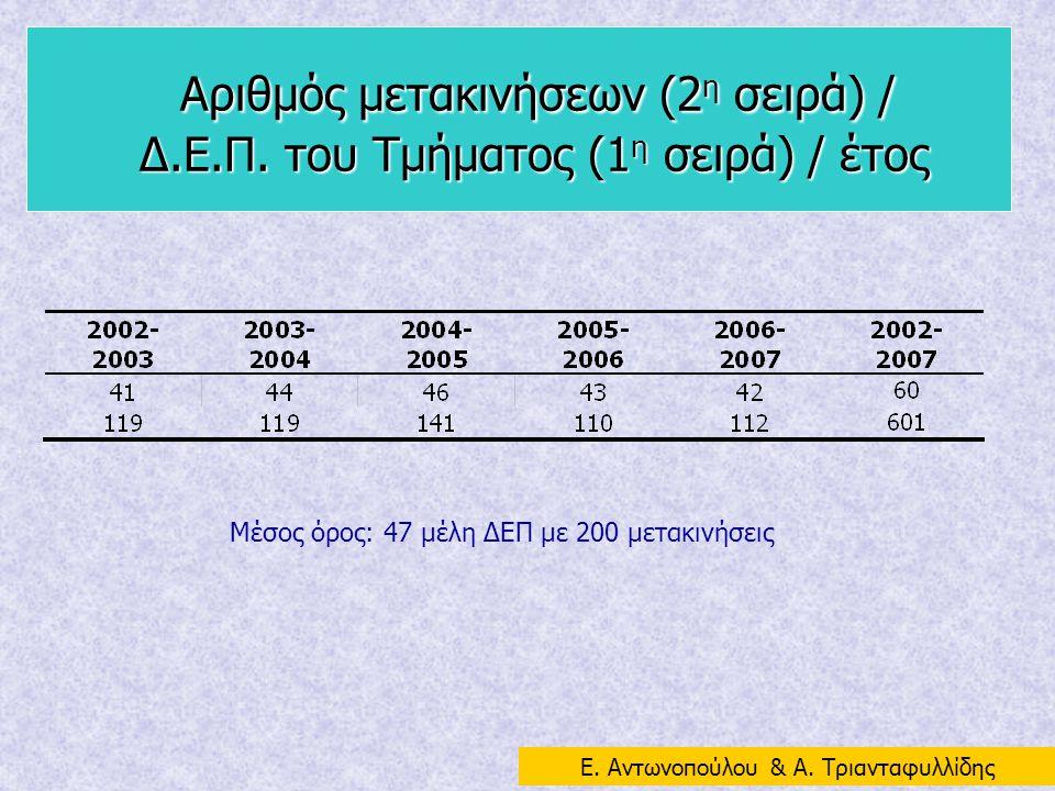 Αριθμός μετακινήσεων (2η σειρά) / Δ. Ε. Π