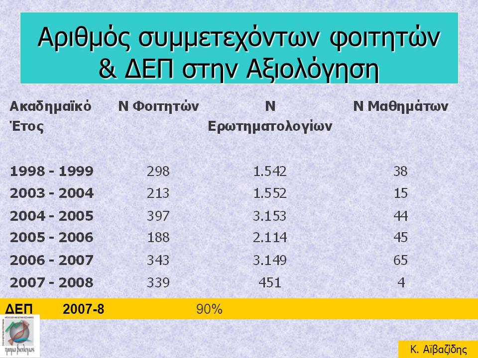 Αριθμός συμμετεχόντων φοιτητών & ΔΕΠ στην Αξιολόγηση