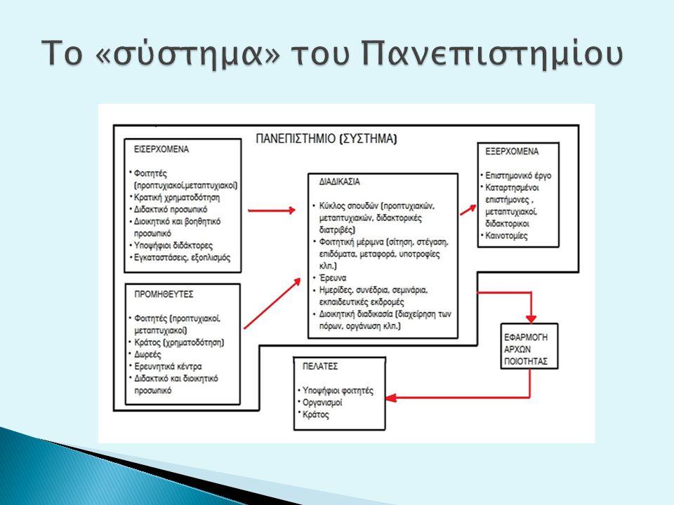 Το «σύστημα» του Πανεπιστημίου