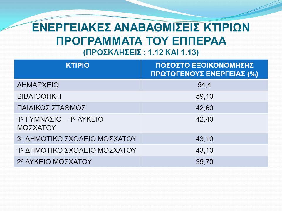 ΠΟΣΟΣΤΟ ΕΞΟΙΚΟΝΟΜΗΣΗΣ ΠΡΩΤΟΓΕΝΟΥΣ ΕΝΕΡΓΕΙΑΣ (%)