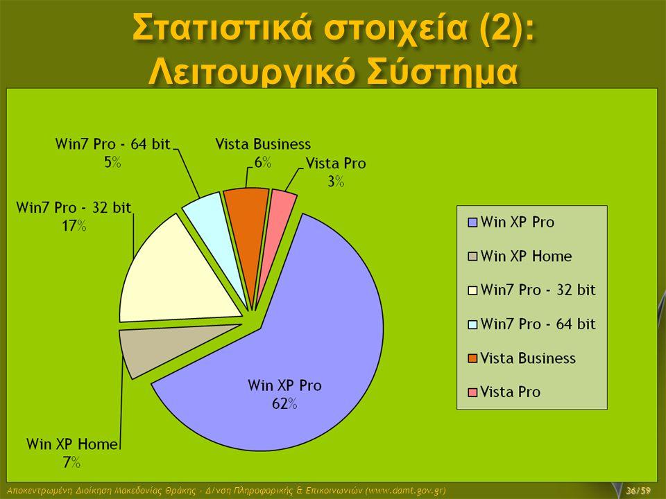 Στατιστικά στοιχεία (2): Λειτουργικό Σύστημα