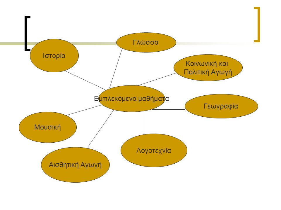 Γλώσσα Ιστορία. Κοινωνική και. Πολιτική Αγωγή. Εμπλεκόμενα μαθήματα. Γεωγραφία. Μουσική. Λογοτεχνία.