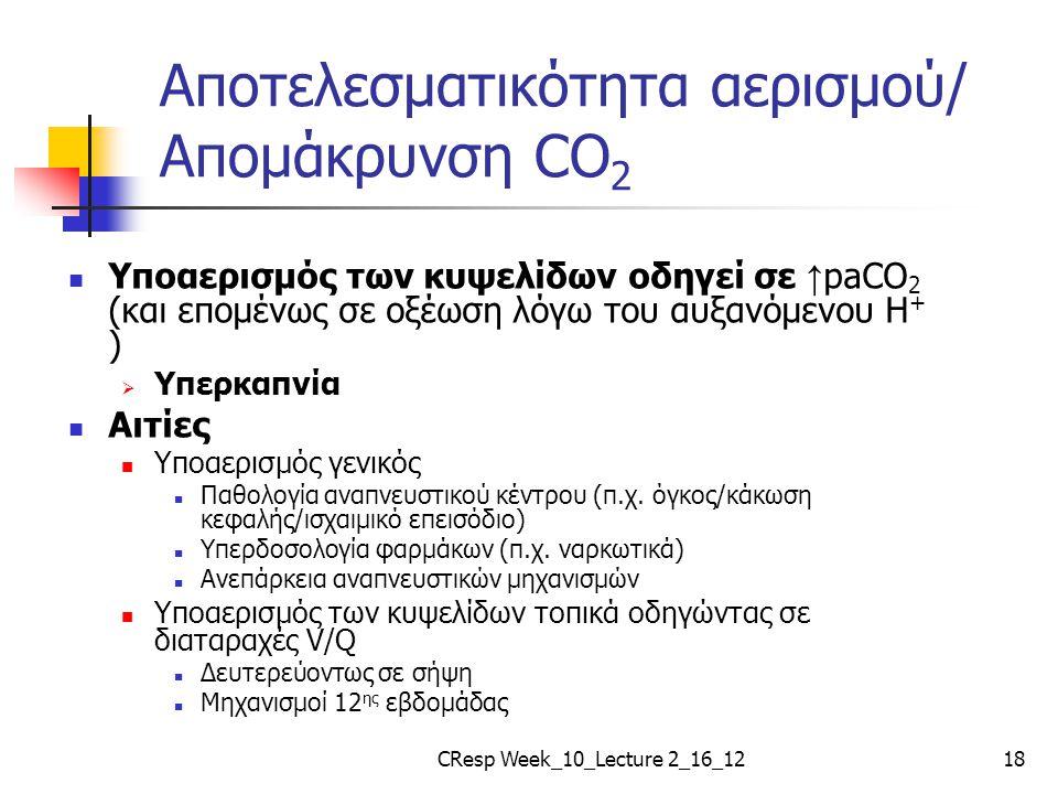 Αποτελεσματικότητα αερισμού/ Απομάκρυνση CO2