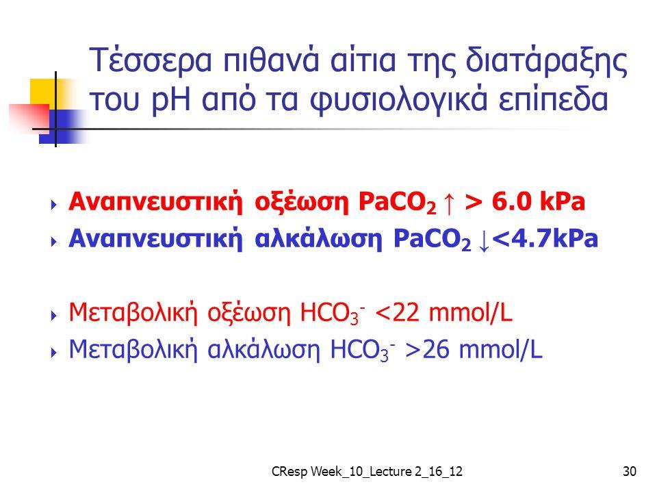 Τέσσερα πιθανά αίτια της διατάραξης του pH από τα φυσιολογικά επίπεδα