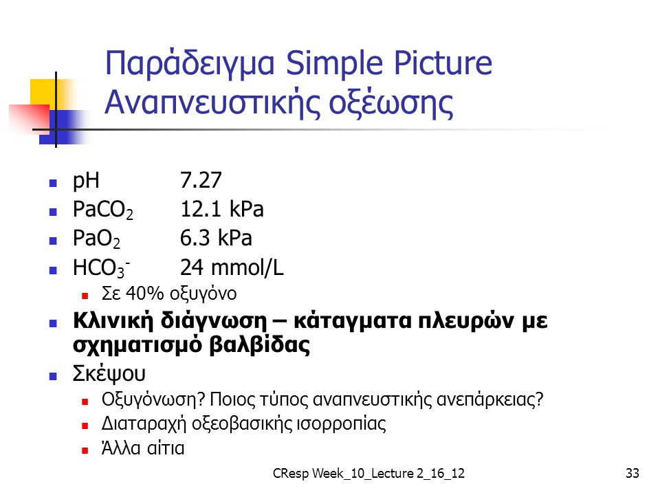 Παράδειγμα Simple Picture Αναπνευστικής οξέωσης