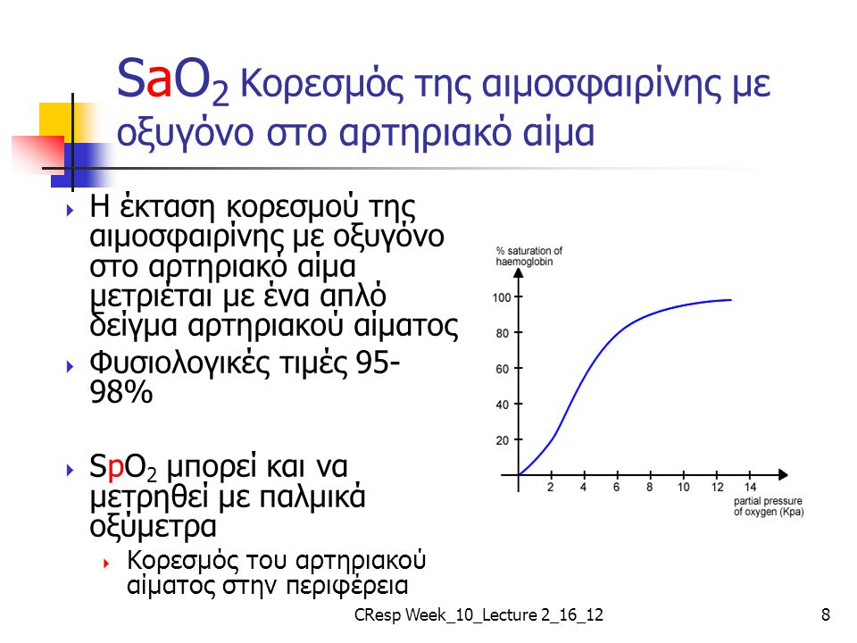 SaO2 Κορεσμός της αιμοσφαιρίνης με οξυγόνο στο αρτηριακό αίμα