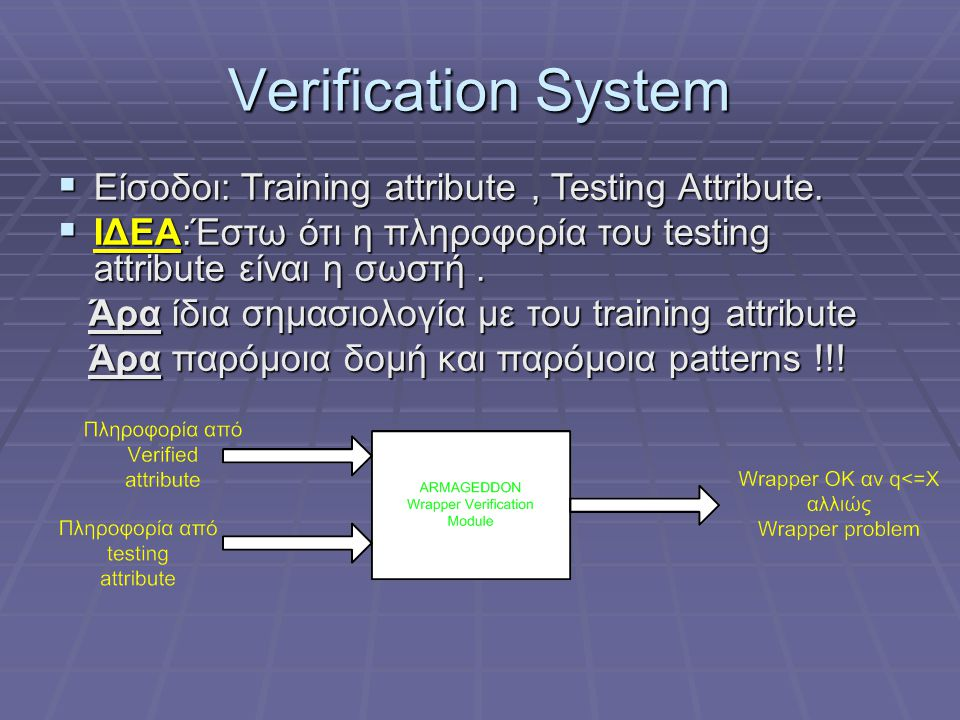 Verification System Είσοδοι: Training attribute , Testing Attribute.