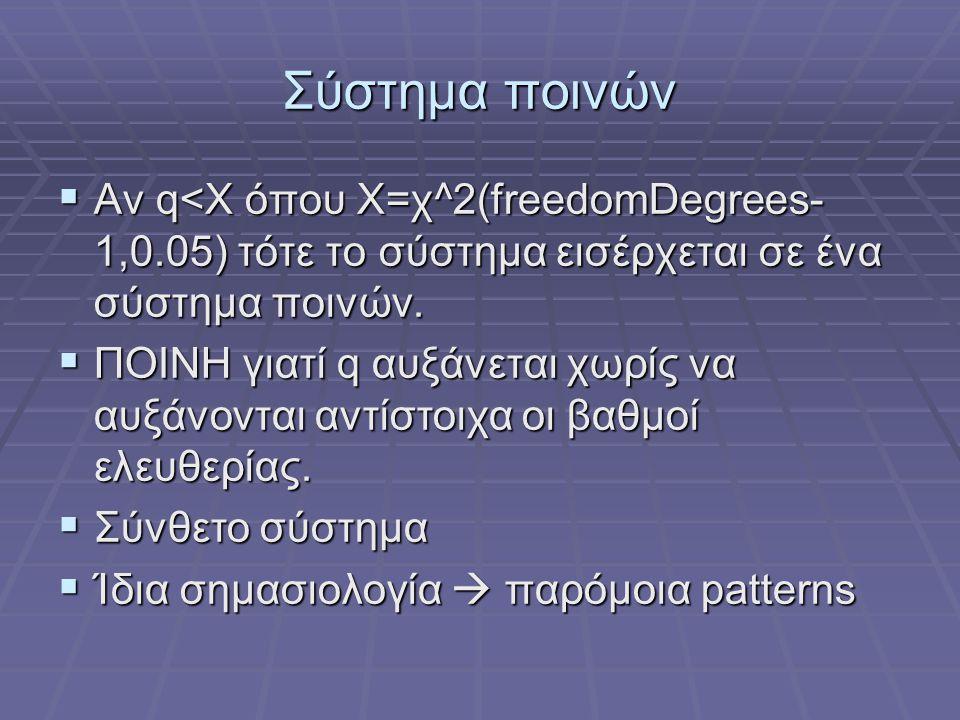 Σύστημα ποινών Αν q<Χ όπου Χ=χ^2(freedomDegrees-1,0.05) τότε το σύστημα εισέρχεται σε ένα σύστημα ποινών.