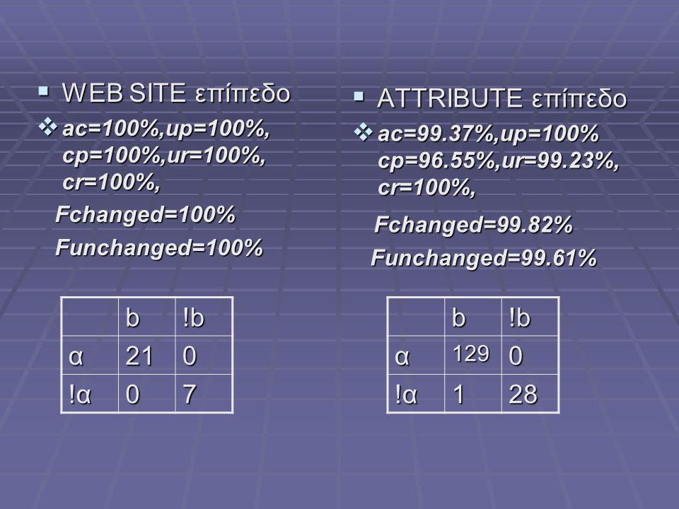 WEB SITE επίπεδο ATTRIBUTE επίπεδο Fchanged=99.82% b !b α 21 !α 7 b !b