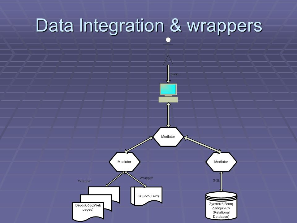 Data Integration & wrappers