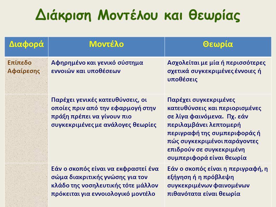 Διάκριση Μοντέλου και θεωρίας