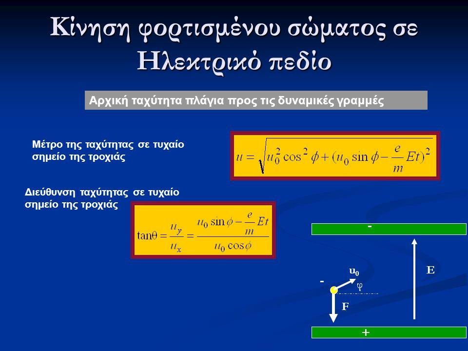 Κίνηση φορτισμένου σώματος σε Ηλεκτρικό πεδίο