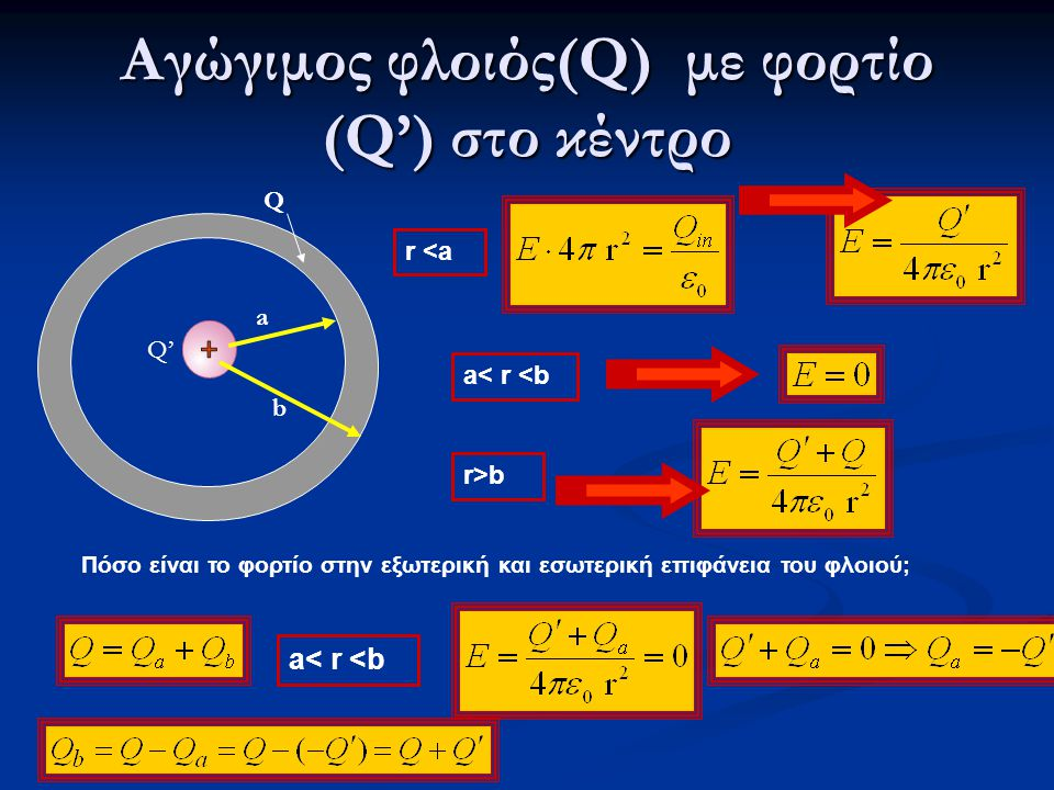 Αγώγιμος φλοιός(Q) με φορτίο (Q') στο κέντρο