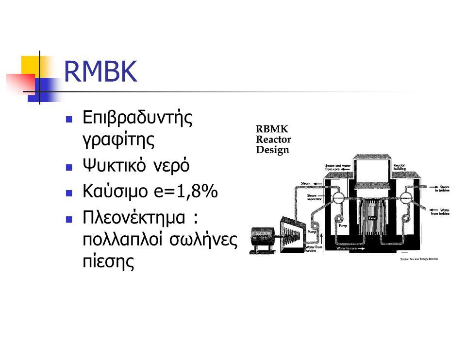 RMBK Επιβραδυντής γραφίτης Ψυκτικό νερό Καύσιμο e=1,8%