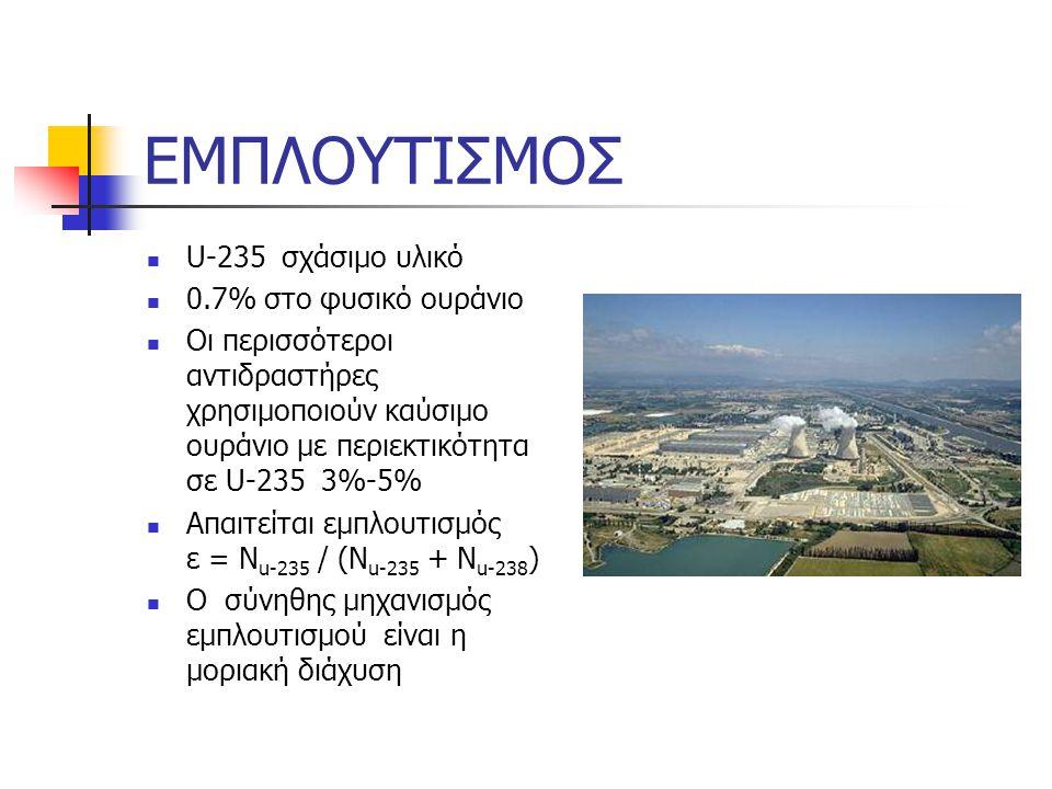 ΕΜΠΛΟΥΤΙΣΜΟΣ U-235 σχάσιμο υλικό 0.7% στο φυσικό ουράνιο