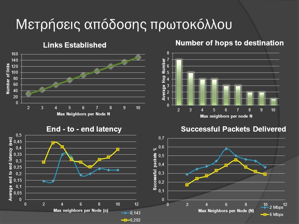 Μετρήσεις απόδοσης πρωτοκόλλου