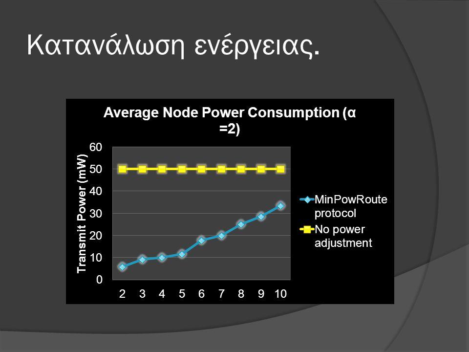 Κατανάλωση ενέργειας.