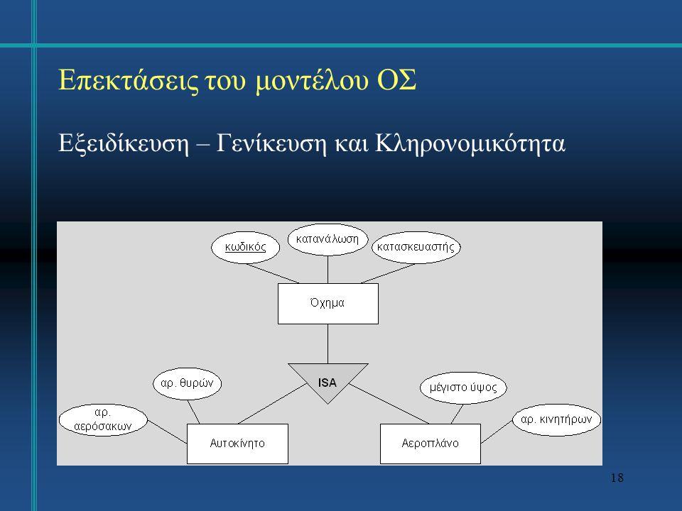 Επεκτάσεις του μοντέλου ΟΣ