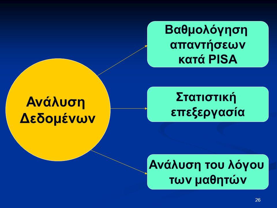Ανάλυση Δεδομένων Βαθμολόγηση απαντήσεων κατά PISA Στατιστική