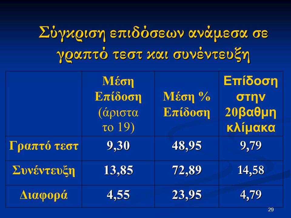 Σύγκριση επιδόσεων ανάμεσα σε γραπτό τεστ και συνέντευξη