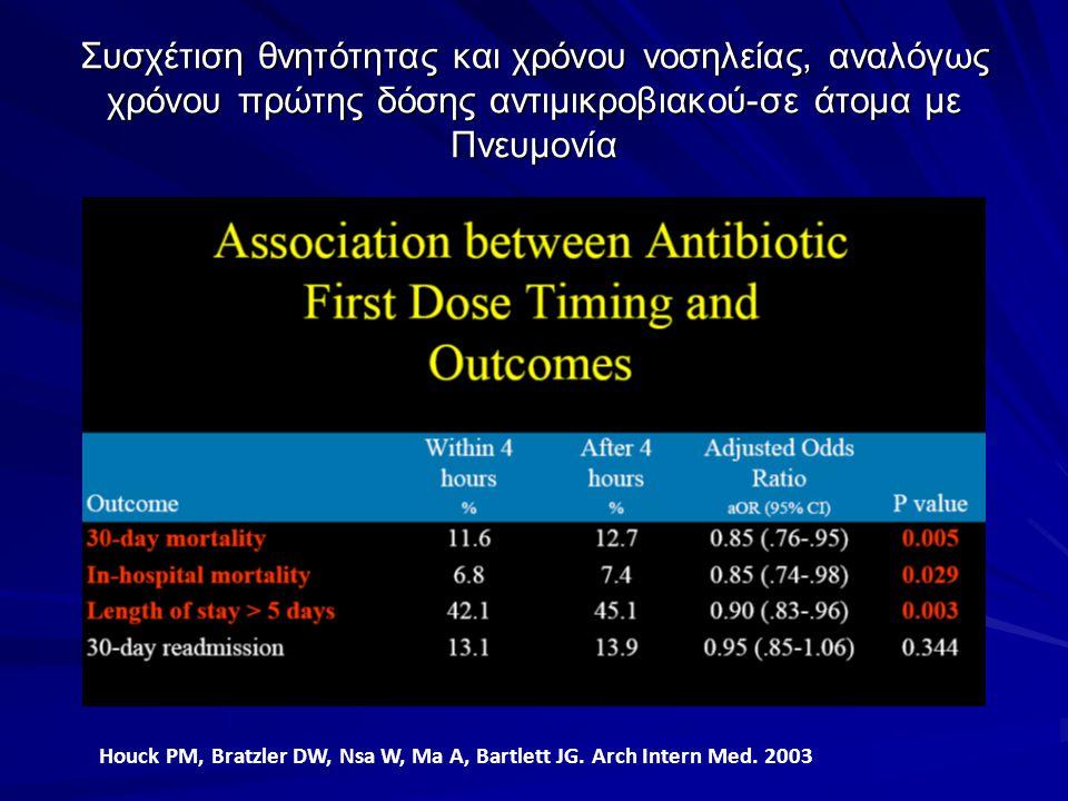 Συσχέτιση θνητότητας και χρόνου νοσηλείας, αναλόγως χρόνου πρώτης δόσης αντιμικροβιακού-σε άτομα με Πνευμονία