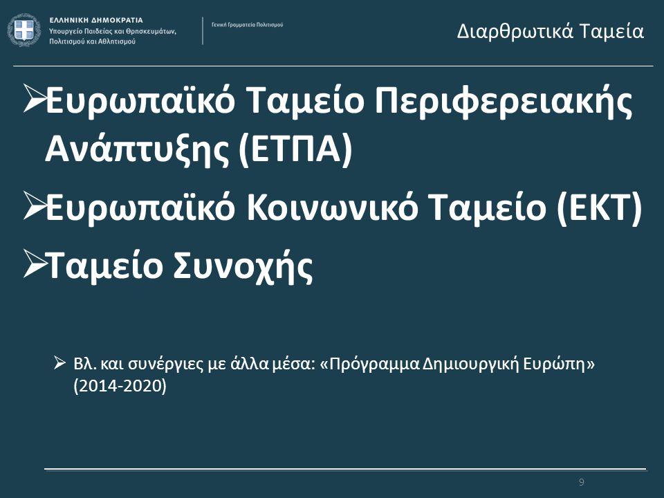 Ευρωπαϊκό Ταμείο Περιφερειακής Ανάπτυξης (ΕΤΠΑ)