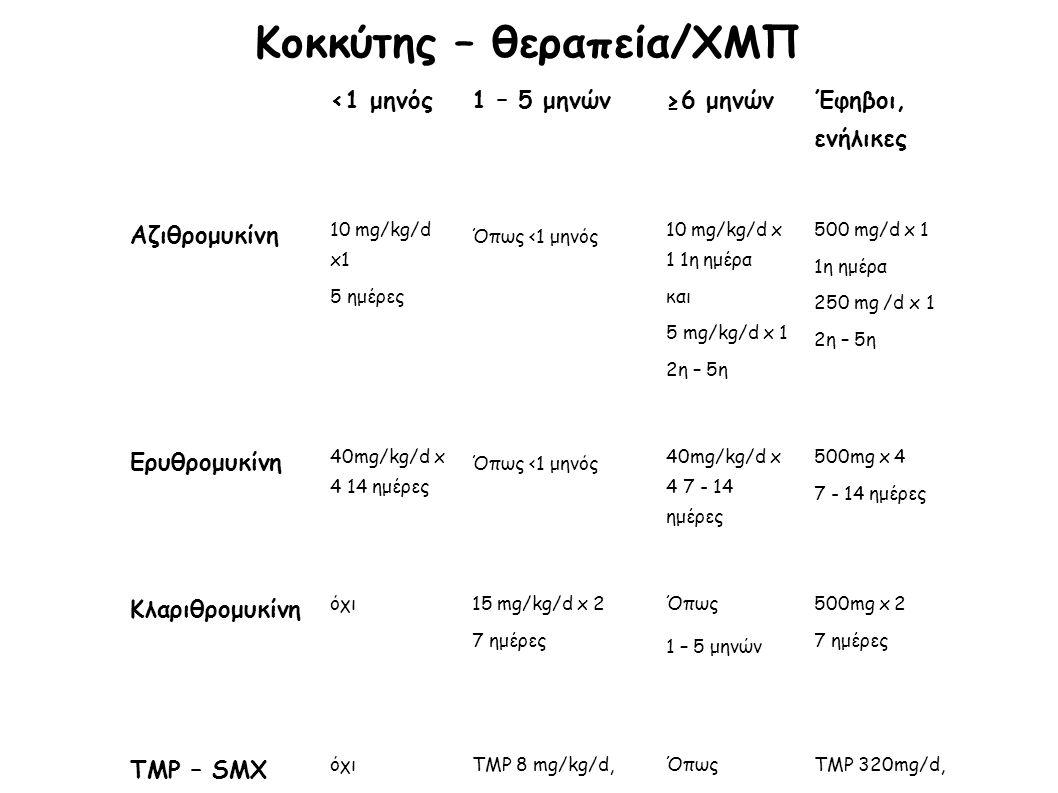 Κοκκύτης – θεραπεία/ΧΜΠ