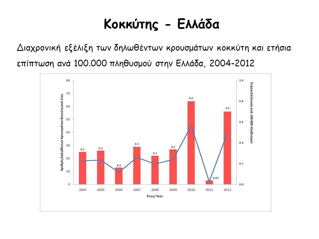 Κοκκύτης - Ελλάδα Διαχρονική εξέλιξη των δηλωθέντων κρουσμάτων κοκκύτη και ετήσια. επίπτωση ανά 100.000 πληθυσμού στην Ελλάδα, 2004-2012.