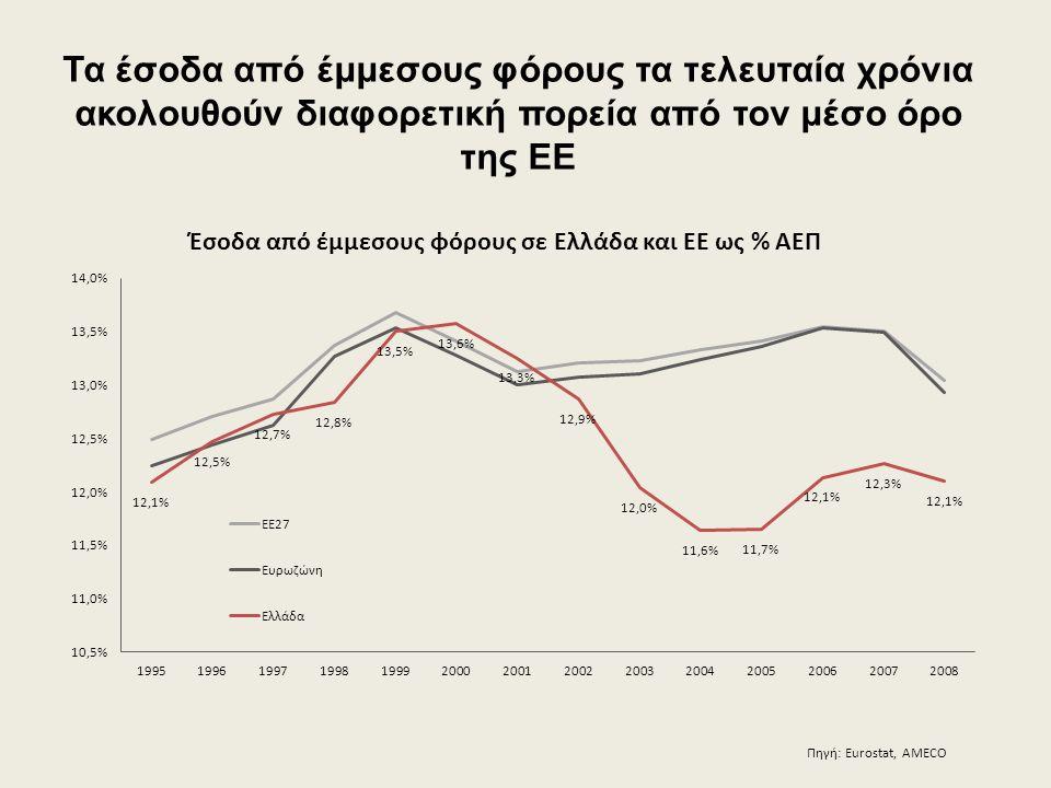Τα έσοδα από έμμεσους φόρους τα τελευταία χρόνια ακολουθούν διαφορετική πορεία από τον μέσο όρο της ΕΕ