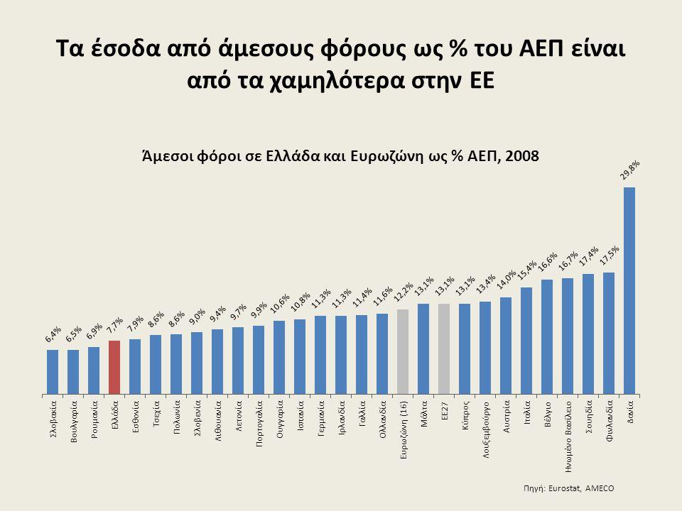 Τα έσοδα από άμεσους φόρους ως % του ΑΕΠ είναι από τα χαμηλότερα στην ΕΕ