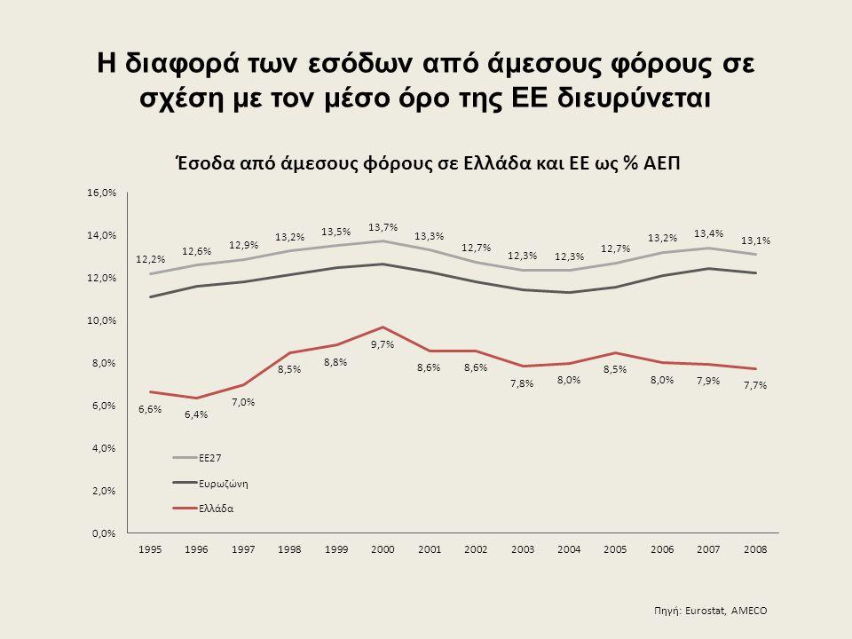Η διαφορά των εσόδων από άμεσους φόρους σε σχέση με τον μέσο όρο της ΕΕ διευρύνεται