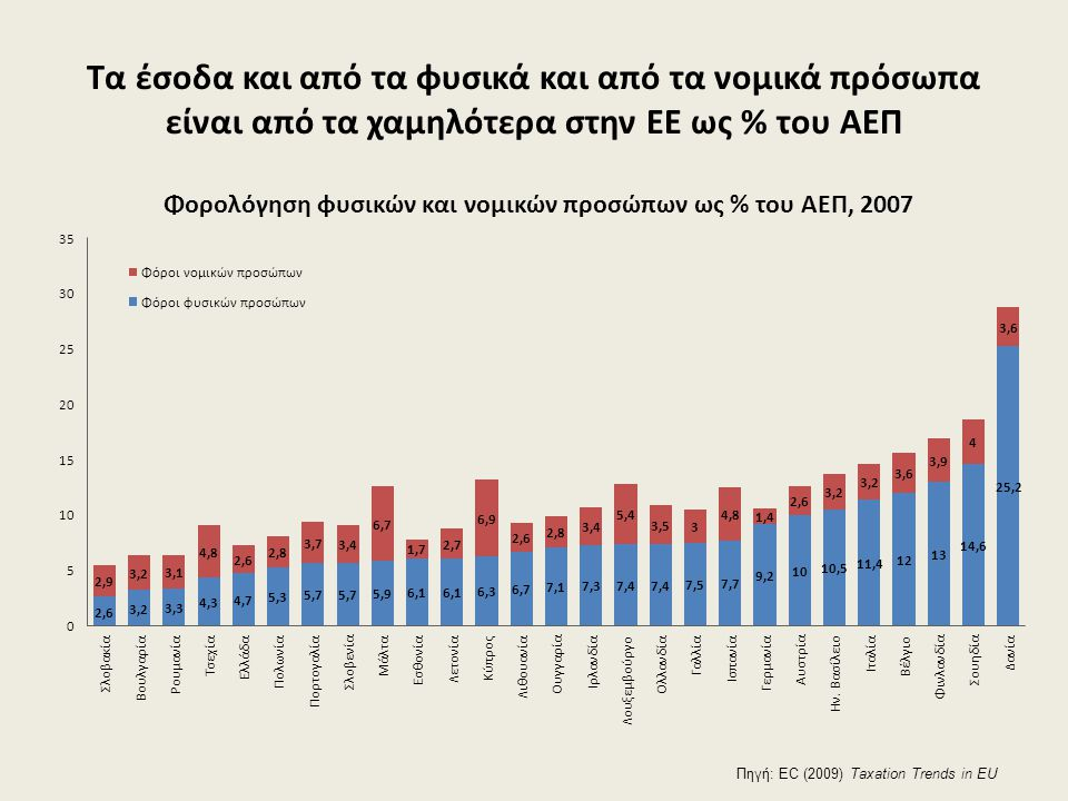 Τα έσοδα και από τα φυσικά και από τα νομικά πρόσωπα είναι από τα χαμηλότερα στην ΕΕ ως % του ΑΕΠ