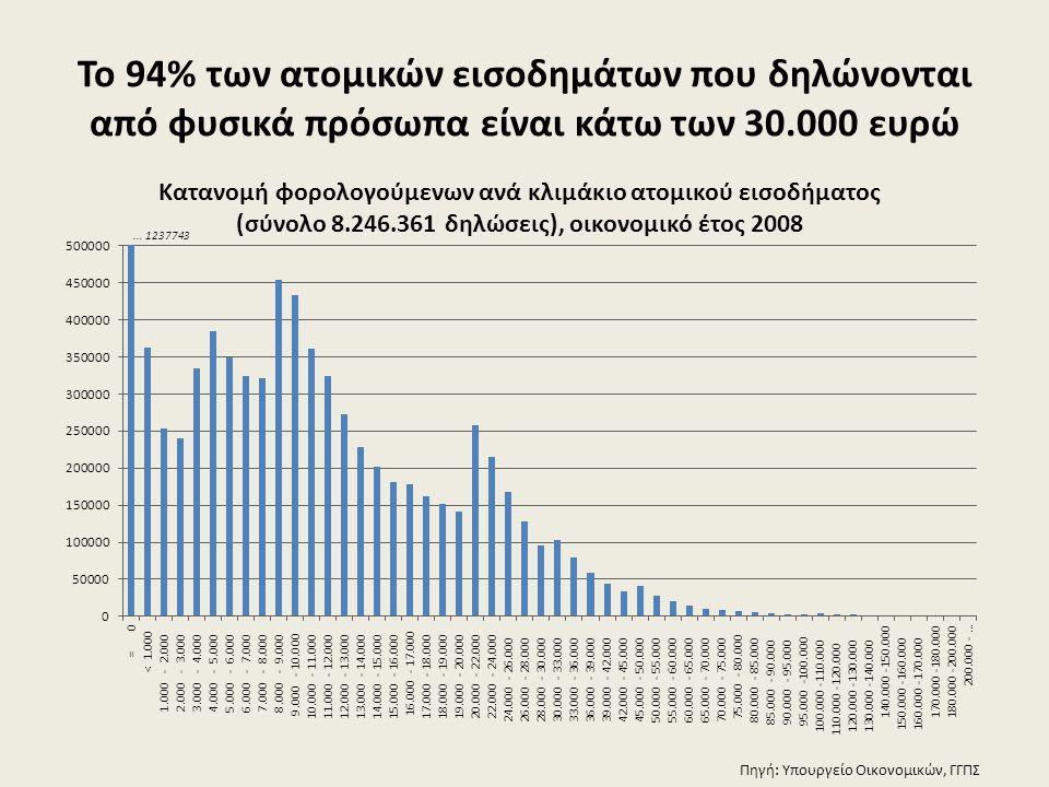 Το 94% των ατομικών εισοδημάτων που δηλώνονται από φυσικά πρόσωπα είναι κάτω των 30.000 ευρώ