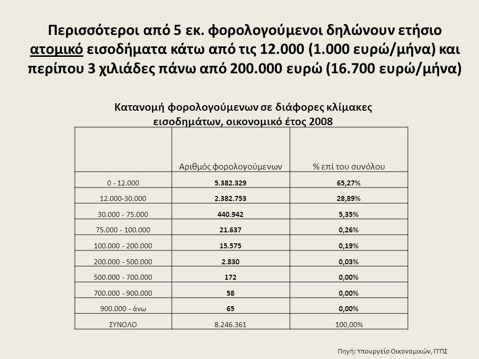 Αριθμός φορολογούμενων