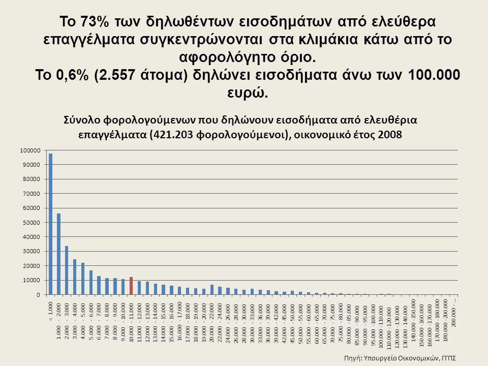 Το 73% των δηλωθέντων εισοδημάτων από ελεύθερα επαγγέλματα συγκεντρώνονται στα κλιμάκια κάτω από το αφορολόγητο όριο. Το 0,6% (2.557 άτομα) δηλώνει εισοδήματα άνω των 100.000 ευρώ.