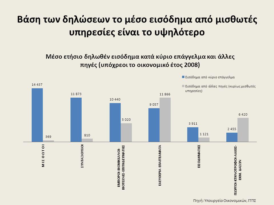 Βάση των δηλώσεων το μέσο εισόδημα από μισθωτές υπηρεσίες είναι το υψηλότερο