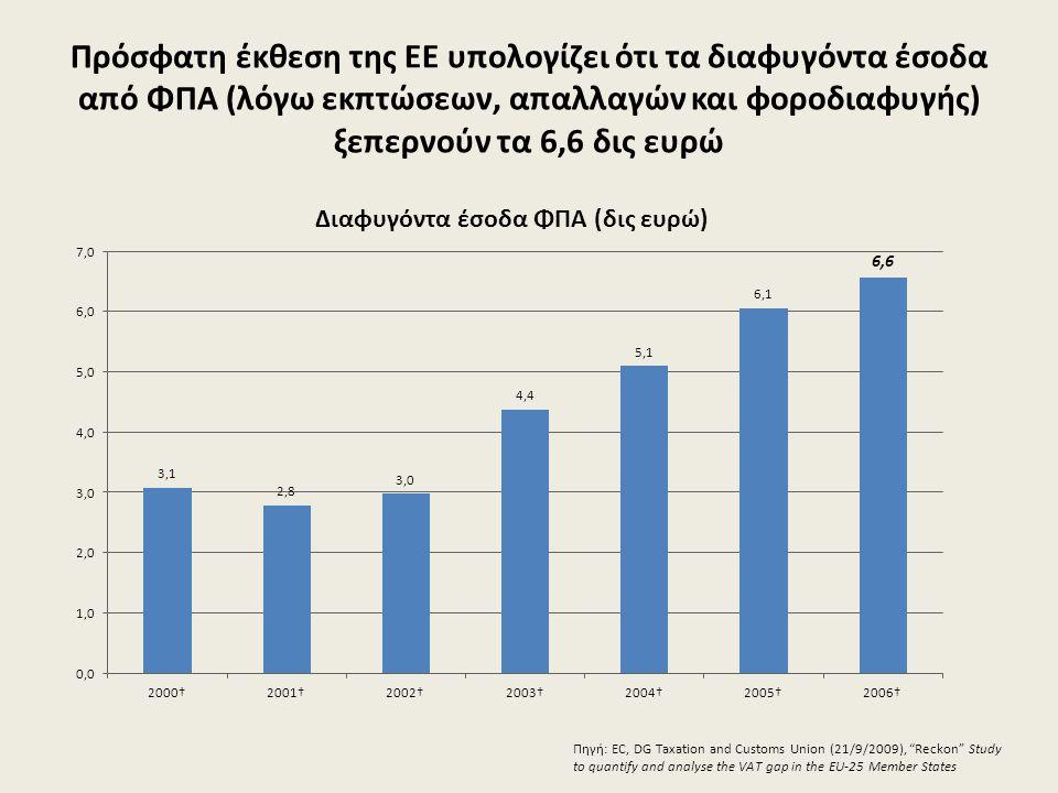Πρόσφατη έκθεση της ΕΕ υπολογίζει ότι τα διαφυγόντα έσοδα από ΦΠΑ (λόγω εκπτώσεων, απαλλαγών και φοροδιαφυγής) ξεπερνούν τα 6,6 δις ευρώ