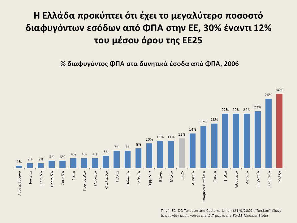 Η Ελλάδα προκύπτει ότι έχει το μεγαλύτερο ποσοστό διαφυγόντων εσόδων από ΦΠΑ στην ΕΕ, 30% έναντι 12% του μέσου όρου της ΕΕ25