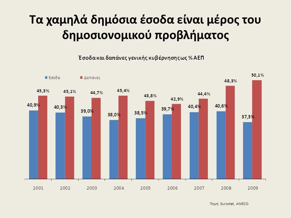 Τα χαμηλά δημόσια έσοδα είναι μέρος του δημοσιονομικού προβλήματος