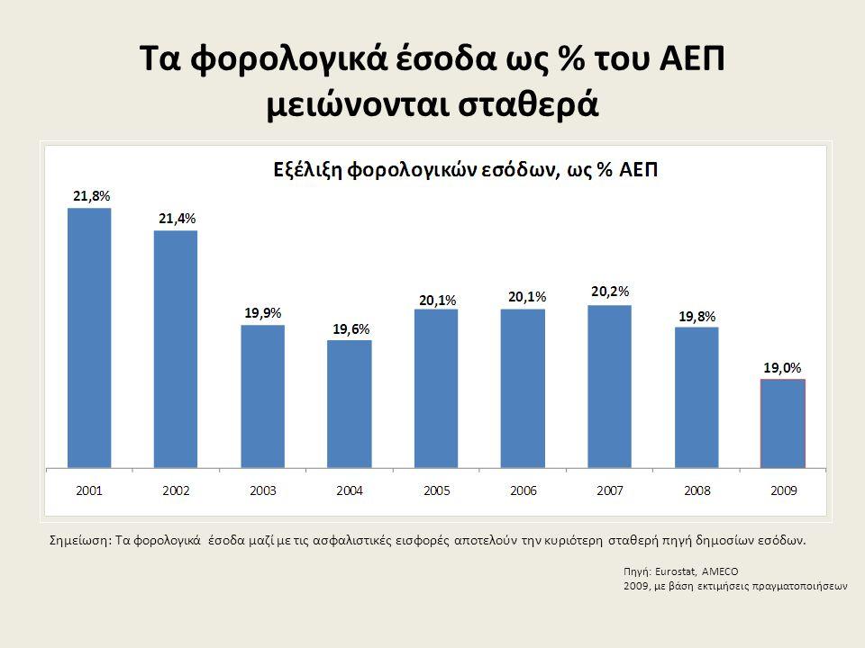 Τα φορολογικά έσοδα ως % του ΑΕΠ μειώνονται σταθερά