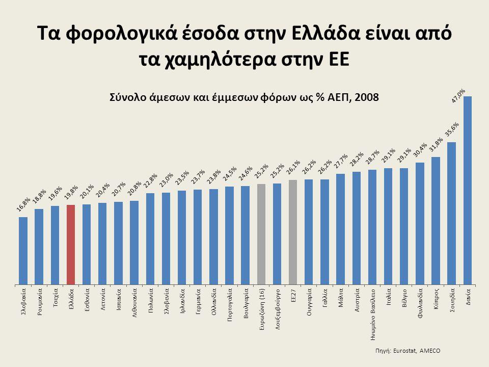 Τα φορολογικά έσοδα στην Ελλάδα είναι από τα χαμηλότερα στην ΕΕ