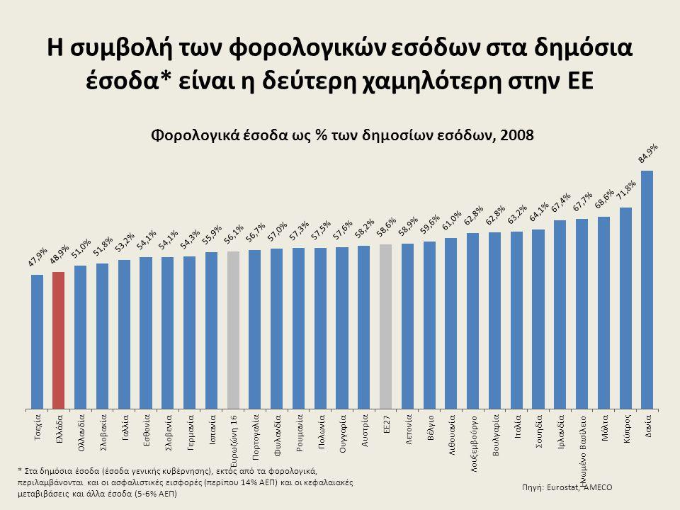 Η συμβολή των φορολογικών εσόδων στα δημόσια έσοδα