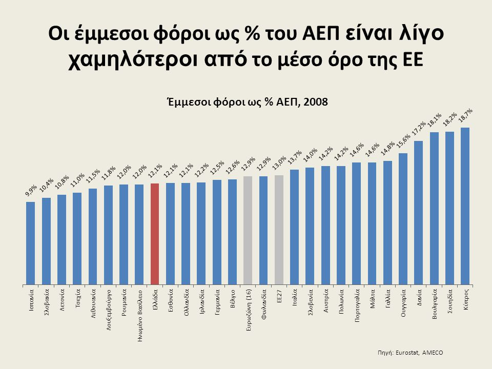 Οι έμμεσοι φόροι ως % του ΑΕΠ είναι λίγο χαμηλότεροι από το μέσο όρο της ΕΕ
