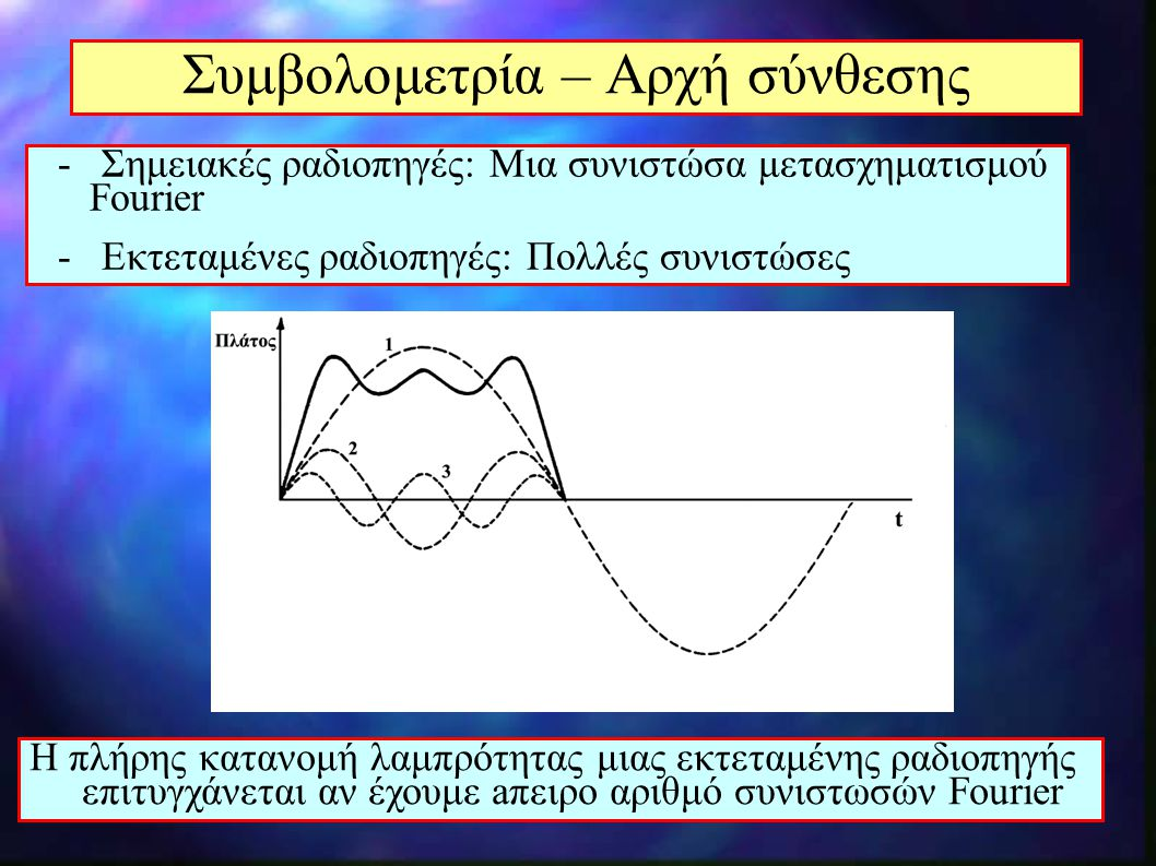 Συμβολομετρία – Αρχή σύνθεσης