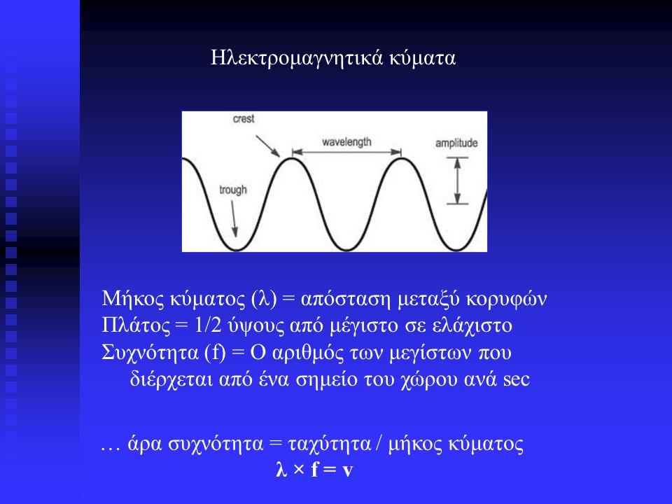 … άρα συχνότητα = ταχύτητα / μήκος κύματος