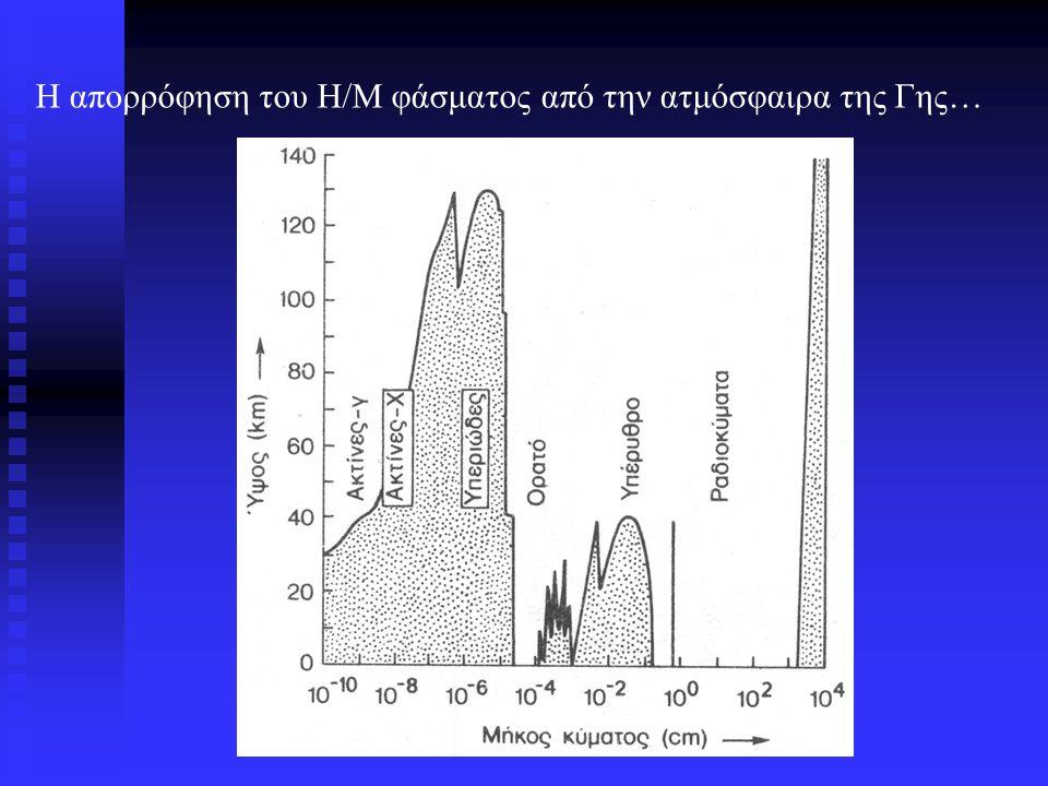 Η απορρόφηση του Η/Μ φάσματος από την ατμόσφαιρα της Γης…