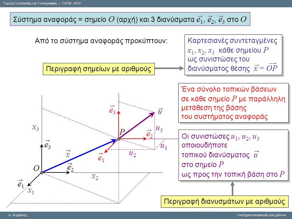 e3 u x3 u3 P e2 e3 u1 u2 x e1 e2 O x2 e1 x1 x1, x2, x3 κάθε σημείου P
