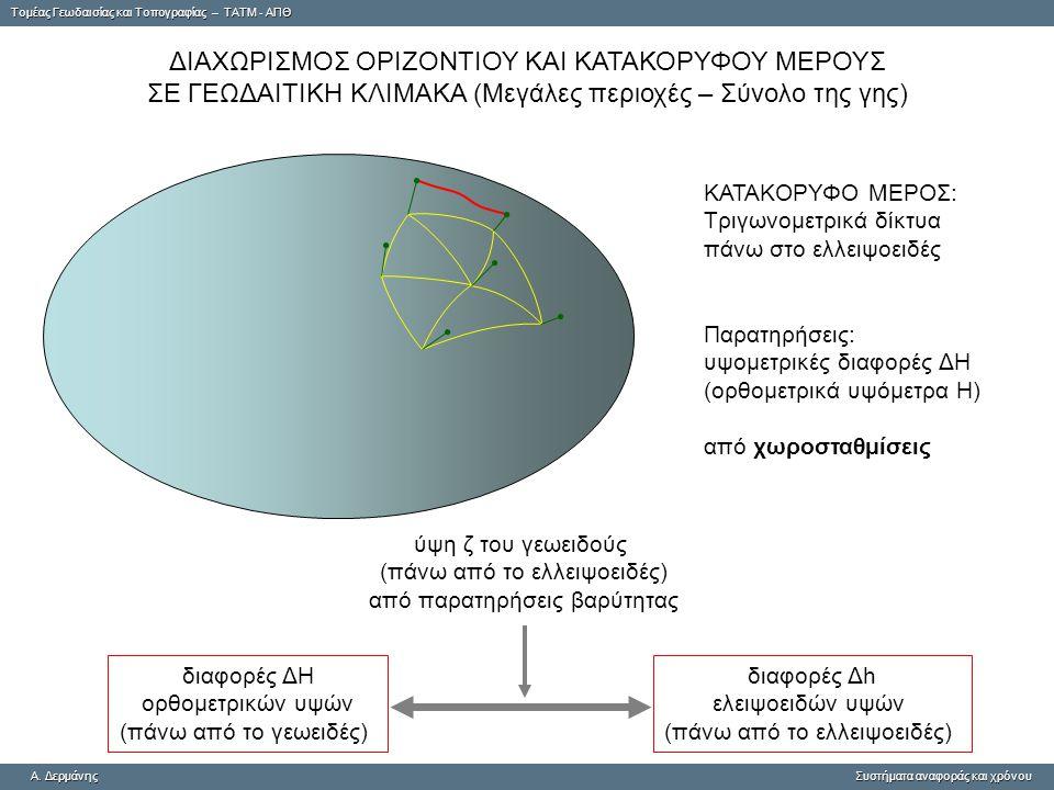 ΔΙΑΧΩΡΙΣΜΟΣ ΟΡΙΖΟΝΤΙΟΥ ΚΑΙ ΚΑΤΑΚΟΡΥΦΟΥ ΜΕΡΟΥΣ